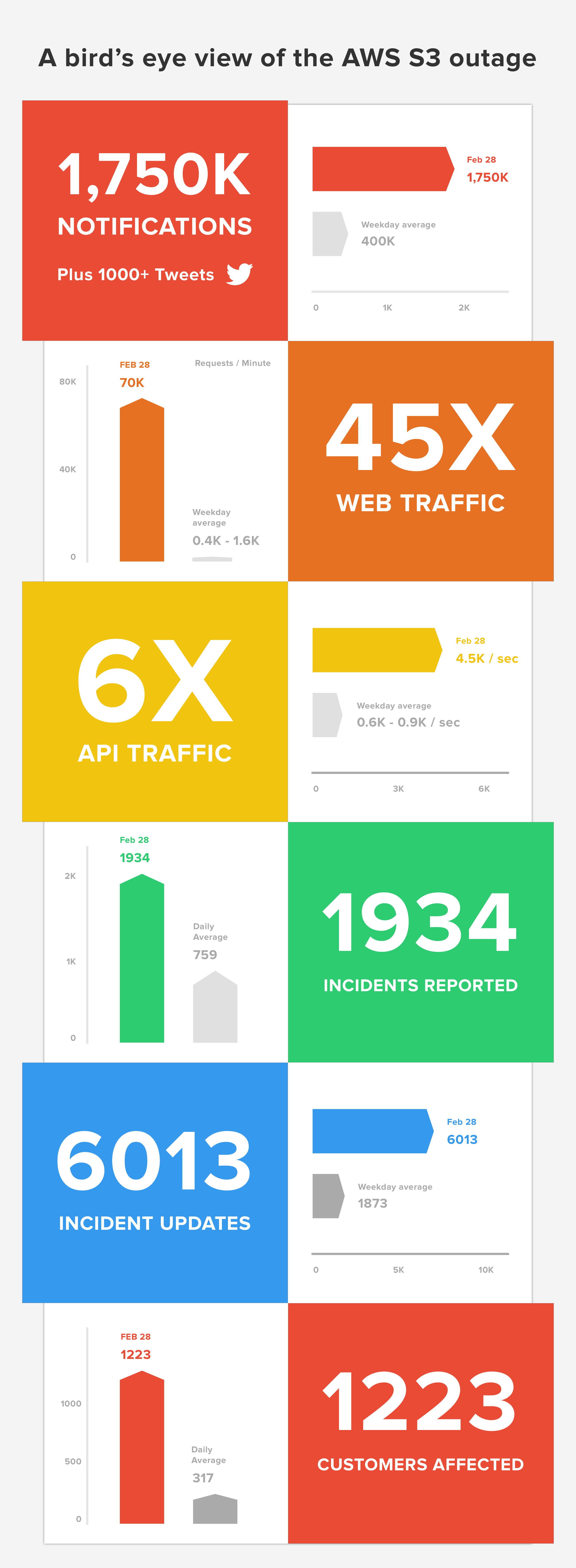 aws-infographic